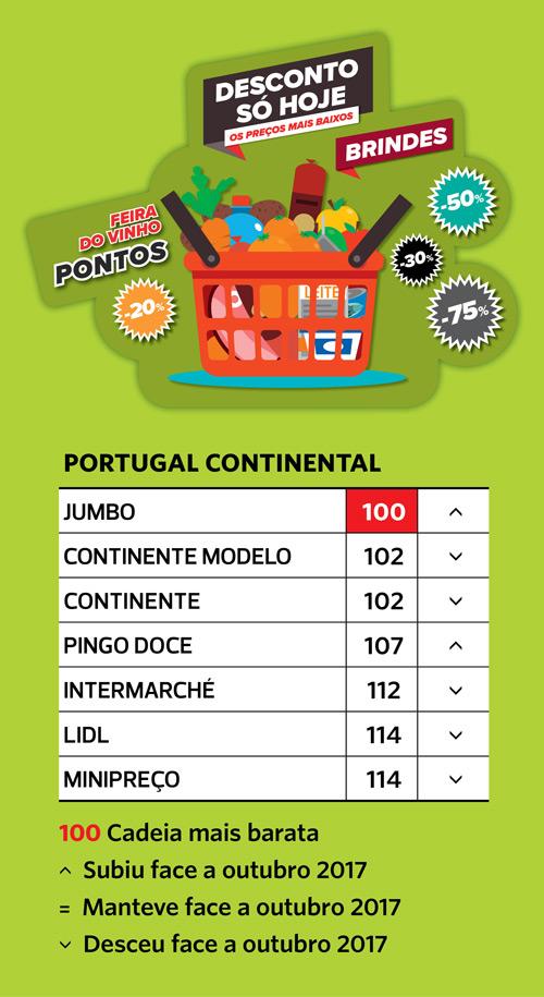 Jumbo é o supermercado mais barato em Portugal